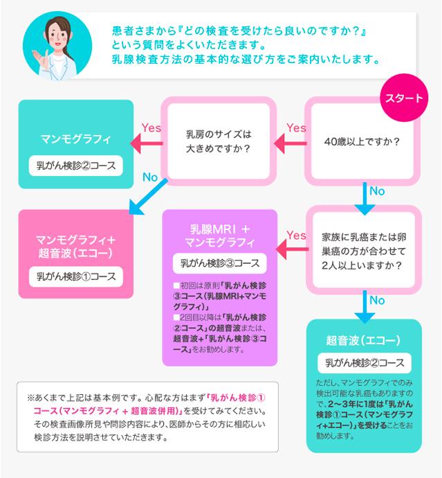 乳がん検診の選び方について