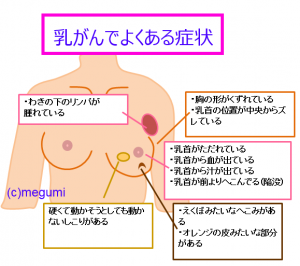 「乳癌」の画像検索結果