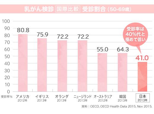 乳がん検診受診割合(50-69歳)国際比較