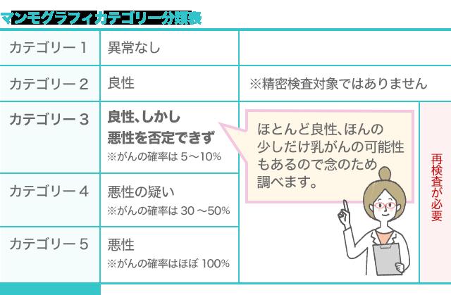乳腺_ブログ_マンモカテゴリー分類表